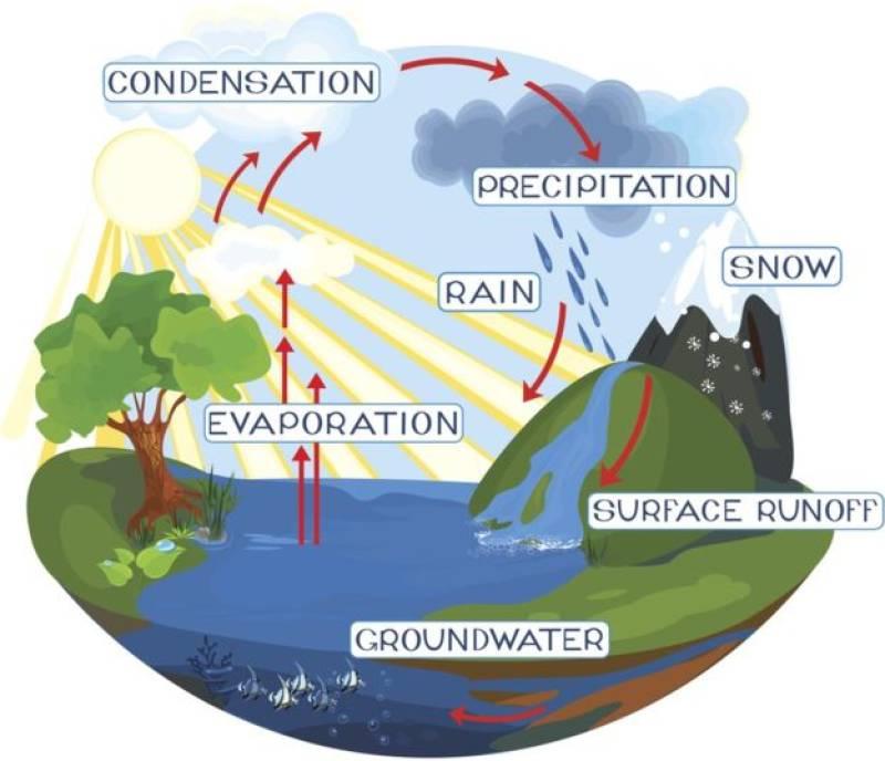 Earth's underground water estimated