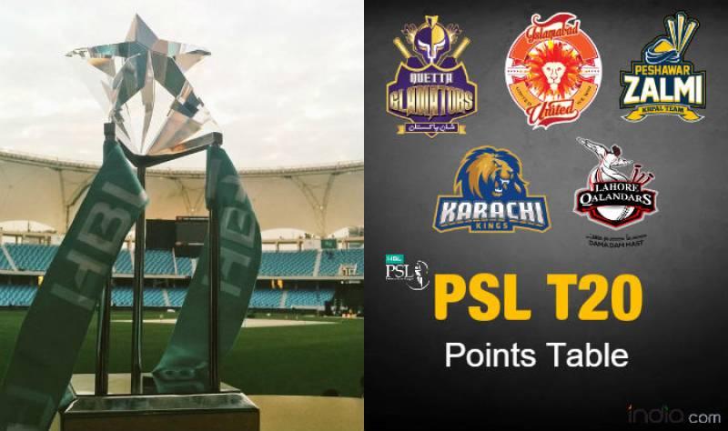 Pakistan Super League T20 2016 points table