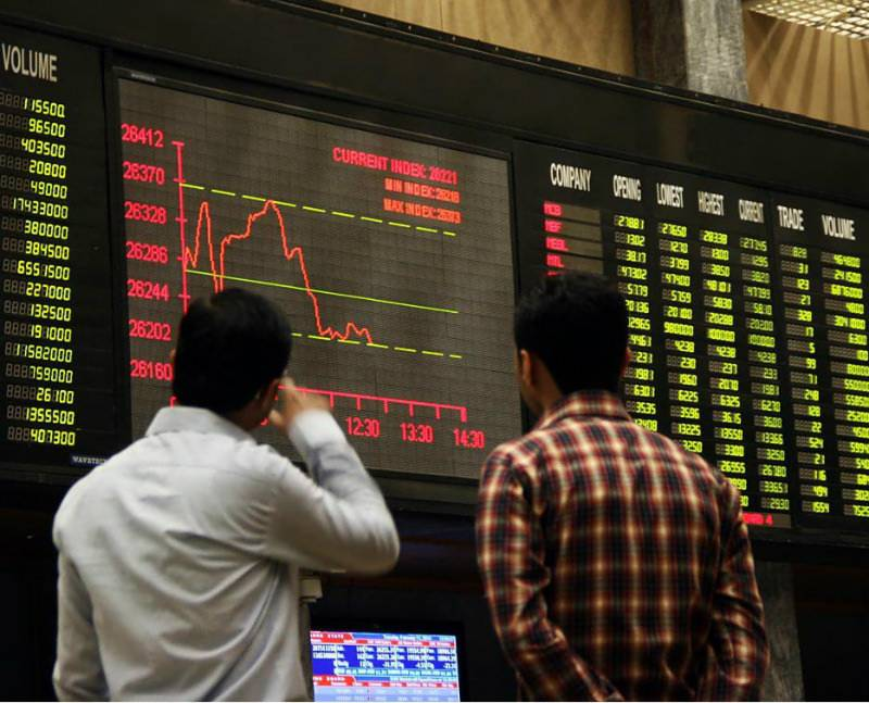 PSX touches record high, closes at 39,020 points