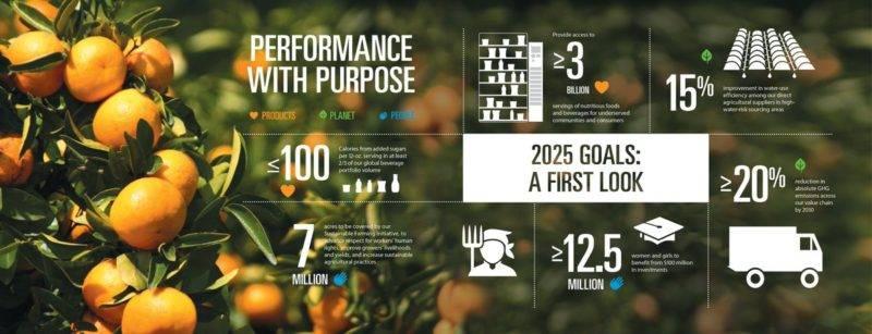 PepsiCo launches 2025 sustainability agenda, sets new ambitious goals