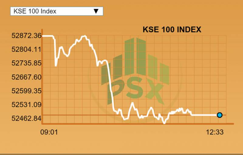 Pakistan Stock Exchange: Market capitalisation, value of shares go up from $51b to over $97b in 4 years