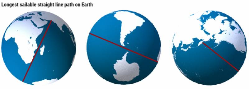 World's longest straight-line sea route starts from Pakistan
