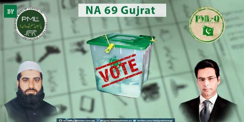 NA-69 by-polls: PML-Q's Monis Elahi defeats PML-N's Imran Zafar