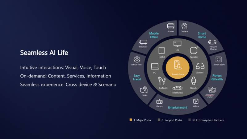 Huawei sets eyes on providing a 'Seamless AI Life' with multiple smart products in Pakistan