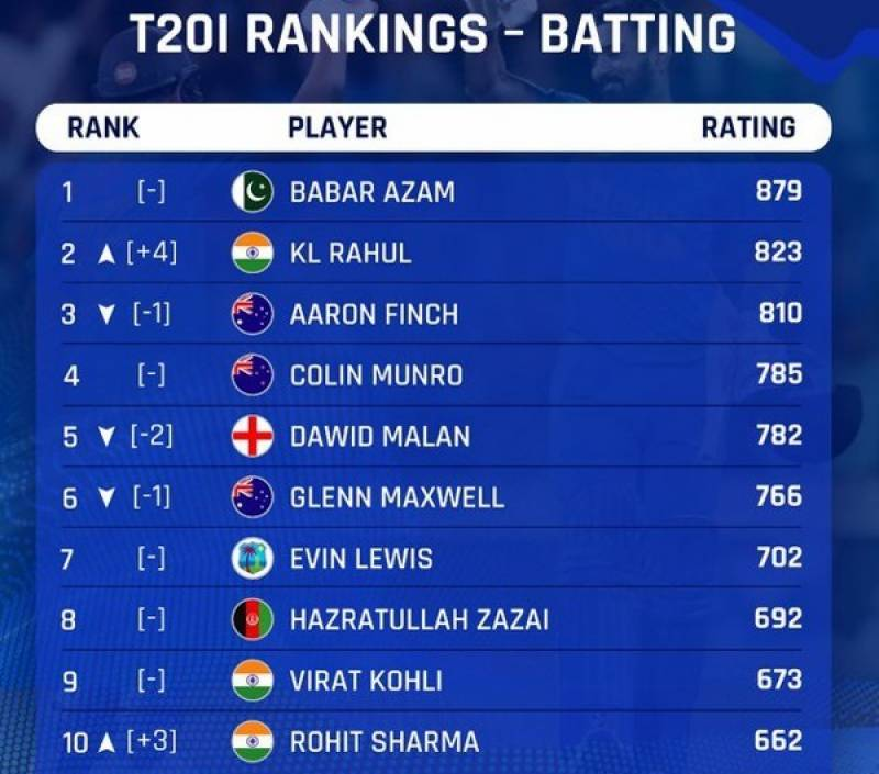 Babar Azam retains top spot in ICC T20 rankings