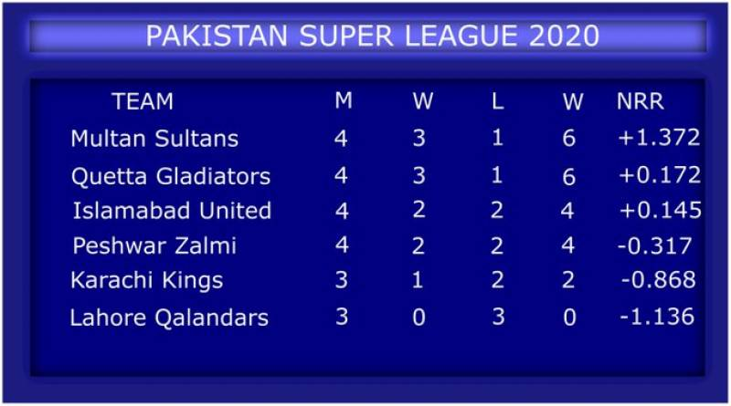 PSL 2020 – Match 14: Karachi Kings beat Islamabad United in Rawalpindi