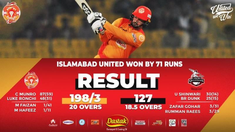 PSL 2020 – Match 17: Islamabad United beat Lahore Qalandars by 71 runs