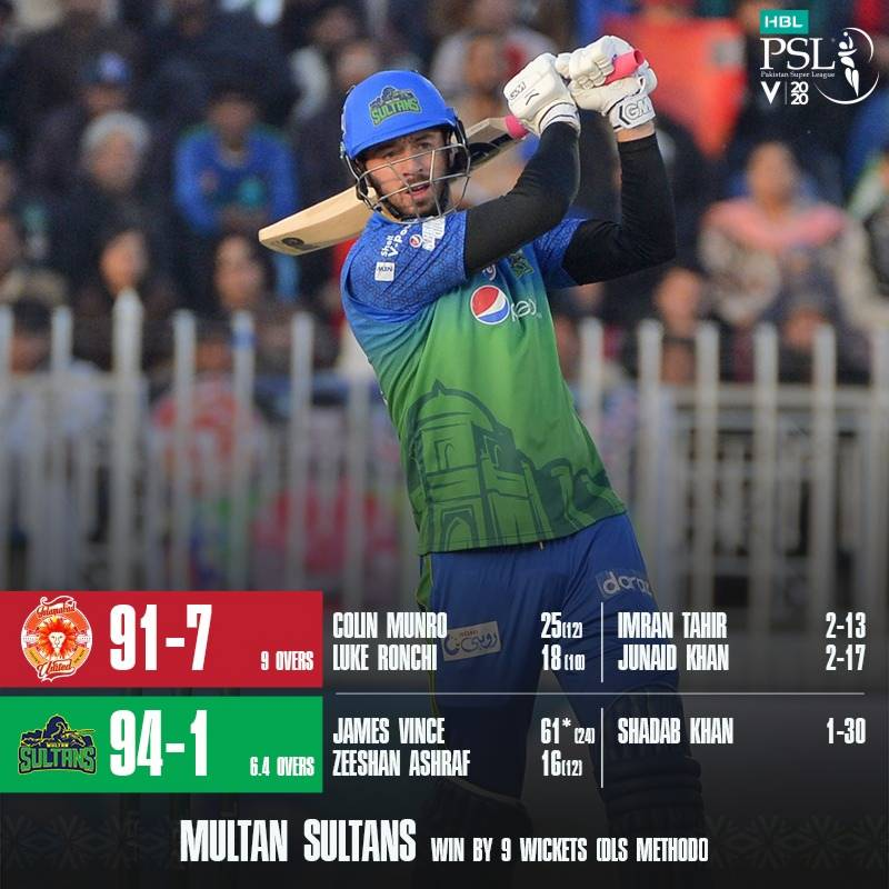 PSL 2020 – Match 22: Multan Sultans thrash Islamabad United by 9 wickets Rawalpindi