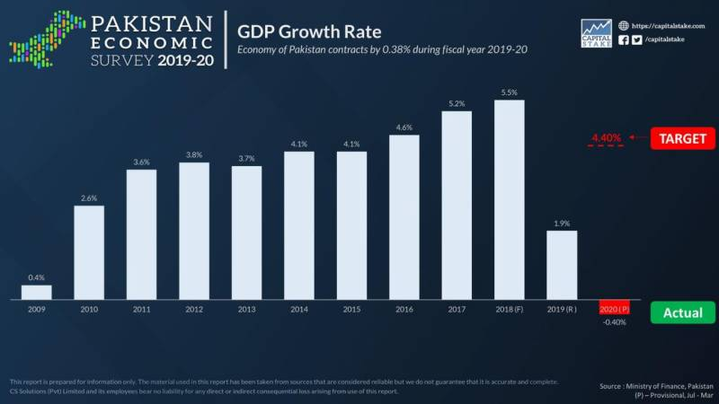 Coronavirs brings Pakistan's GDP down to negative 0.38% in FY2020