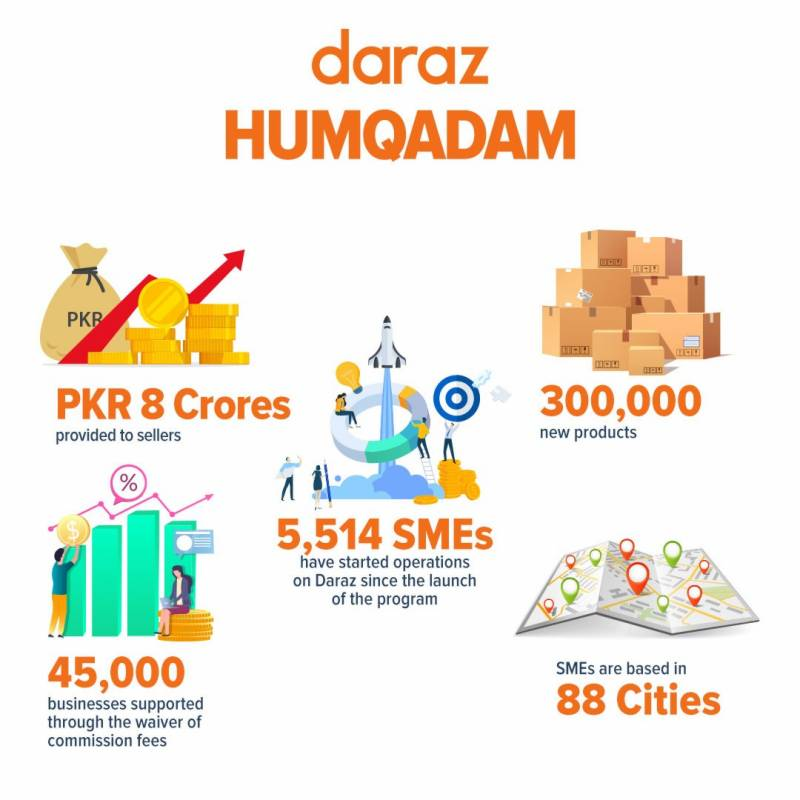 Daraz Humqadam Program: Rs 8 Crore subsidy provided to 45,000 Sellers across Pakistan during times of COVID-19