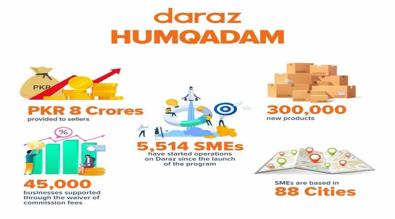 Daraz Humqadam supports 45,000 businesses, empowers 5,500 SMEs to begin digital operations amidst pandemic