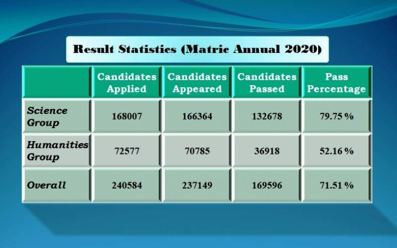 BISE Lahore announces Matric Results 2020 (check results here)