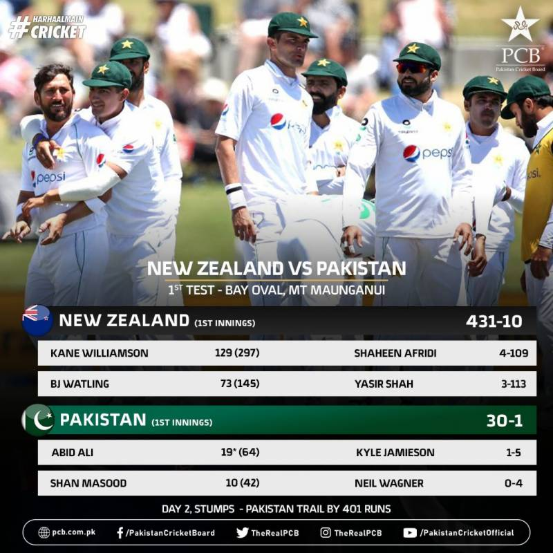 1st Test, 2nd Day: Pakistan 30 for 1 against New Zealand at stumps