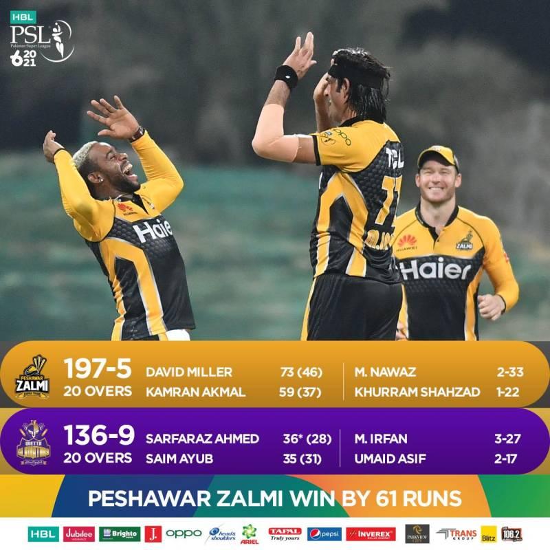 PSL 2021: Peshawar Zalmi beat Quetta Gladiators to grab 3rd spot on points table
