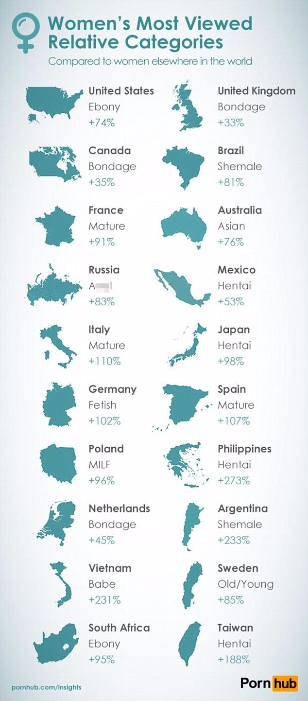 The most viewed category by women in most of the countries is lesbian.