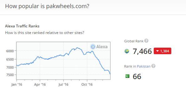 PakWheels ranking by Alexa