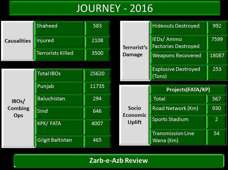 pakistan-army-successes2
