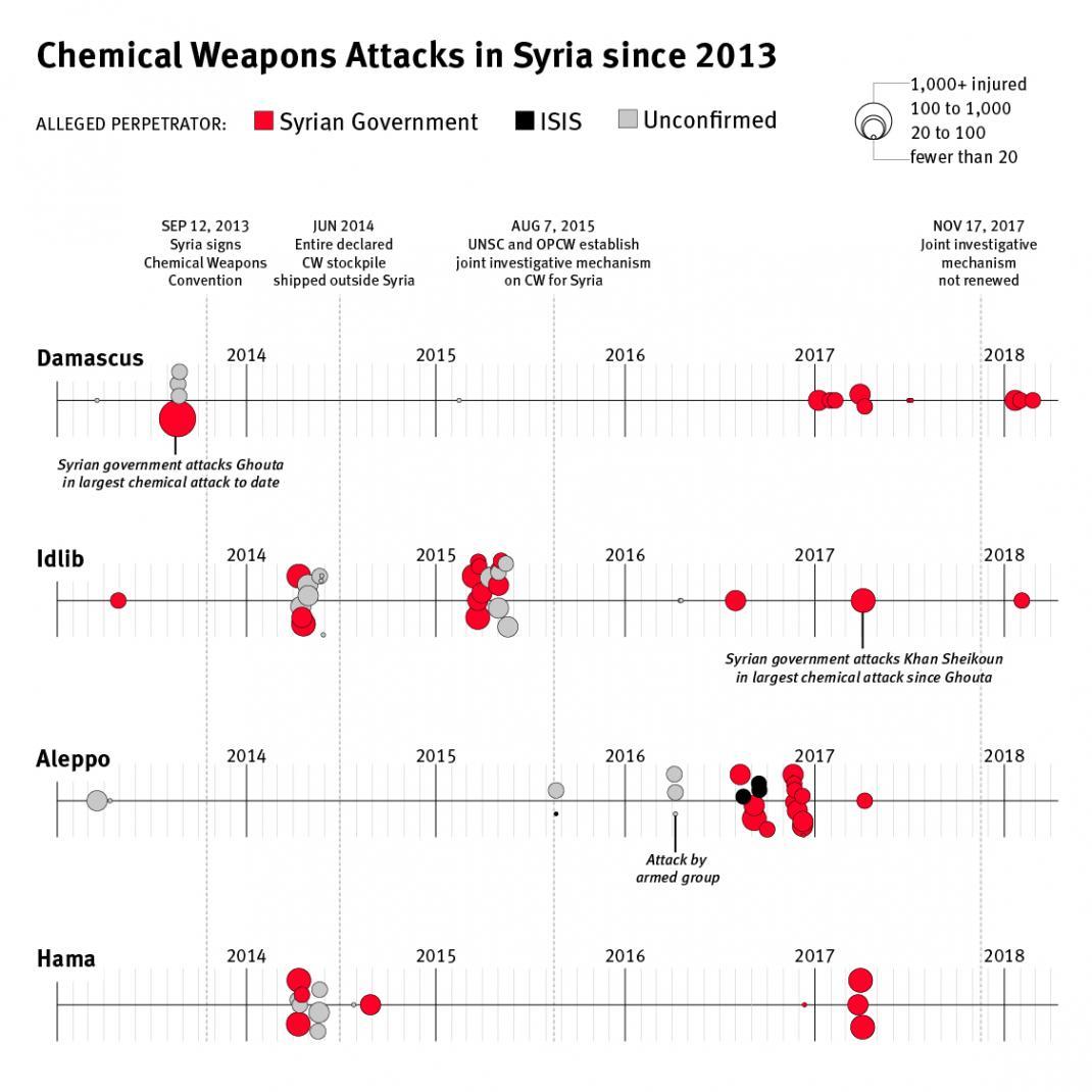 Chemical attacks in Syria (Source: Al Jazeera)